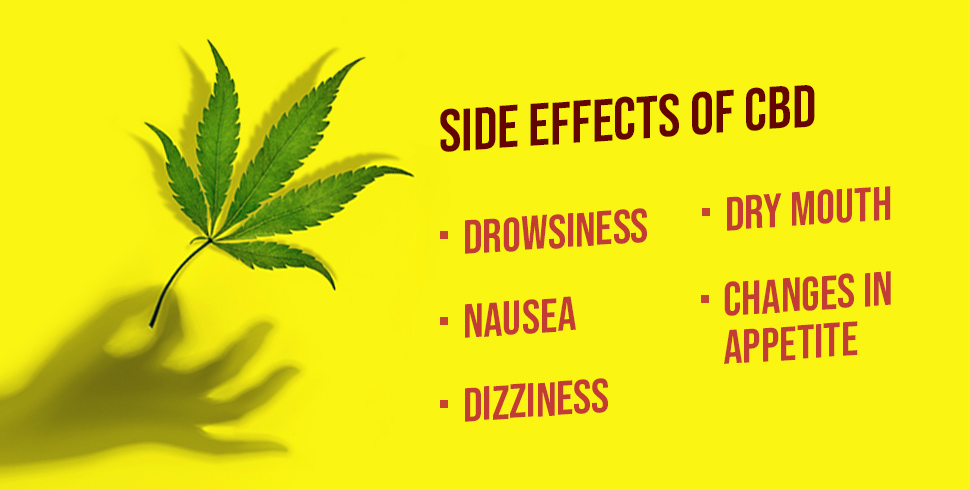 Image result for images for side effects of cbd